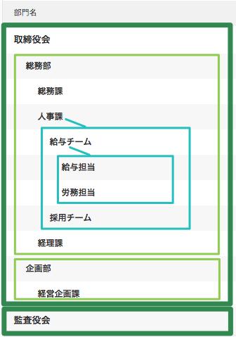 部門の階層を持つ場合の組織構造を表しているスクリーンショット