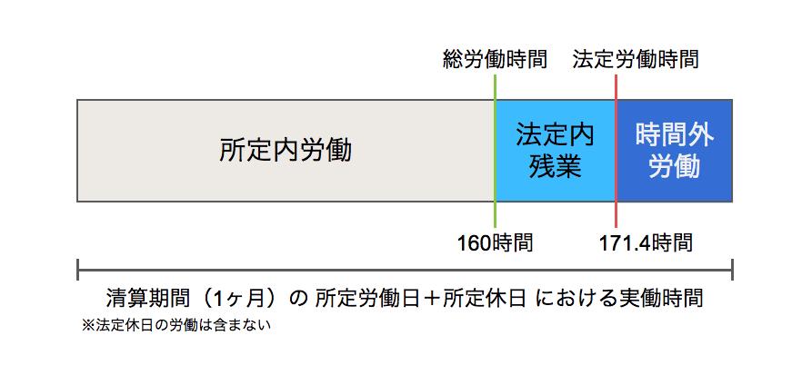 「清算期間が30日、所定労働日が20日、1日の標準となる労働時間が8時間の場合」を表した図のスクリーンショット