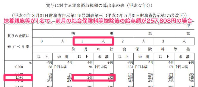 賞与に対する源泉徴収税額の算出率の表のスクリーンショット