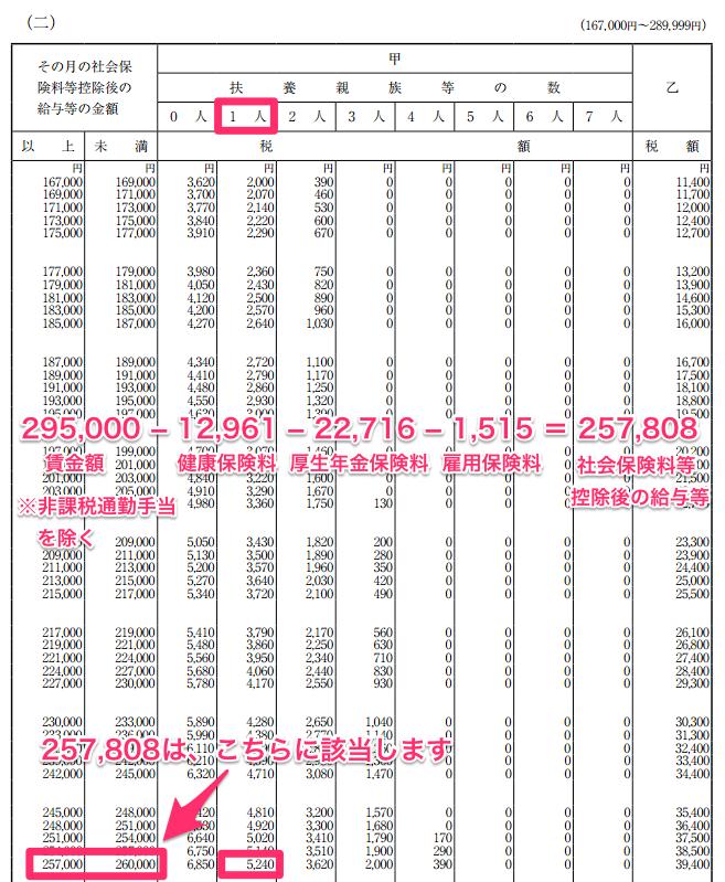 給与所得の源泉徴収税額表のスクリーンショット