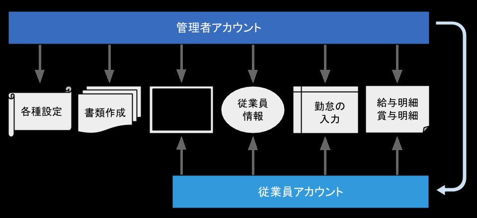 給与事務の効率化を表した図のスクリーンショット